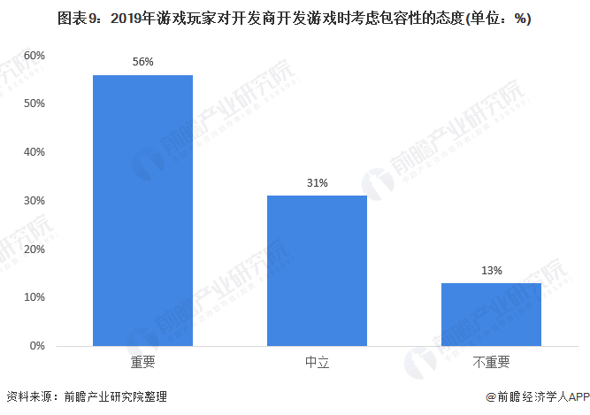 图表9:2019年游戏玩家对开发商开发游戏时考虑包容性的态度(单位:%)