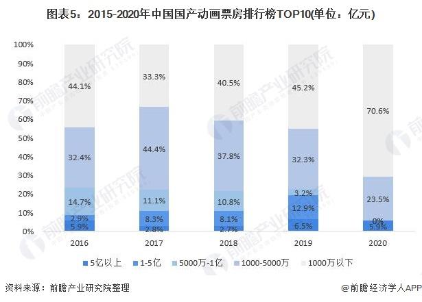 图表5:2015-2020年中国国产动画票房排行榜TOP10(单位:亿元)