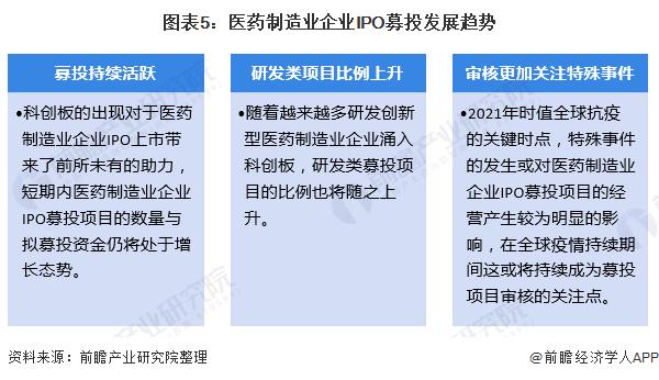 图表5:医药制造业企业IPO募投发展趋势