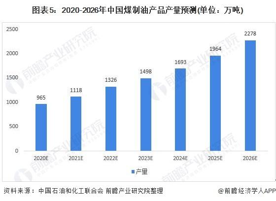 图表5:2020-2026年中国煤制油产品产量预测(单位:万吨)