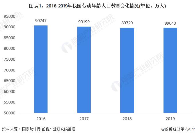图表1:2016-2019年我国劳动年龄人口数量变化情况(单位:万人)
