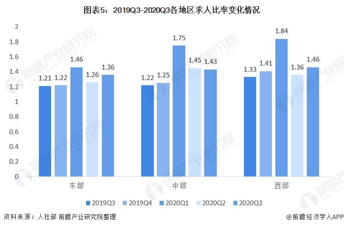 图表5:2019Q3-2020Q3各地区求人比率变化情况