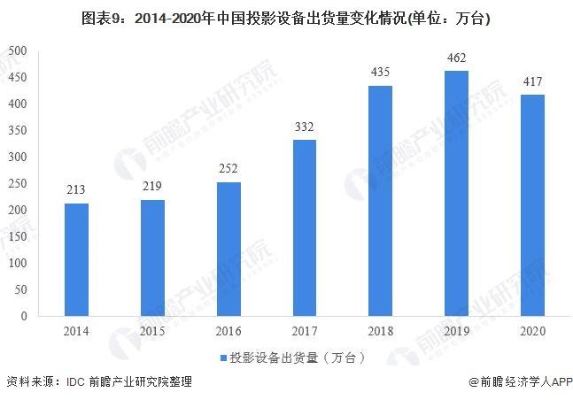 图表9:2014-2020年中国投影设备出货量变化情况(单位:万台)