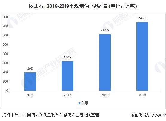 图表4:2016-2019年煤制油产品产量(单位:万吨)
