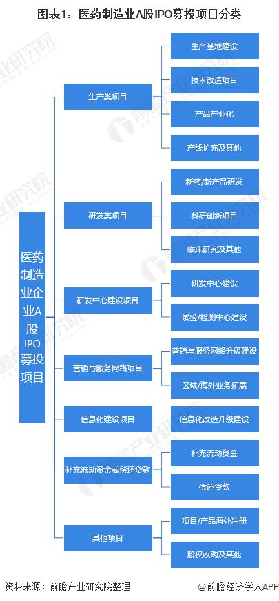 图表1:医药制造业A股IPO募投项目分类