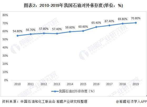 图表2:2010-2019年我国石油对外依存度(单位:%)