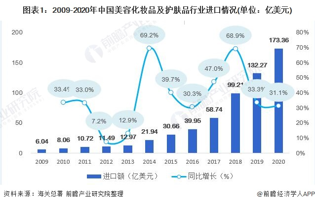 图表1:2009-2020年中国美容化妆品及护肤品行业进口情况(单位:亿美元)