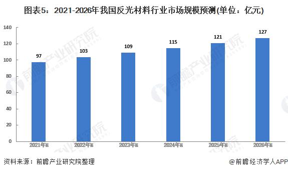 图表5:2021-2026年我国反光材料行业市场规模预测(单位:亿元)