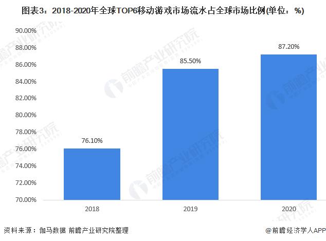 图表3:2018-2020年全球TOP6移动游戏市场流水占全球市场比例(单位:%)