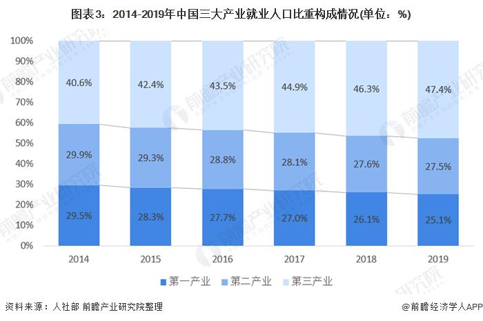 图表3:2014-2019年中国三大产业就业人口比重构成情况(单位:%)