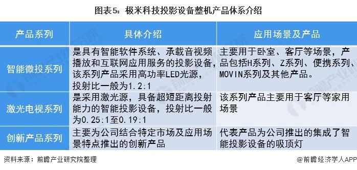 图表5:极米科技投影设备整机产品体系介绍