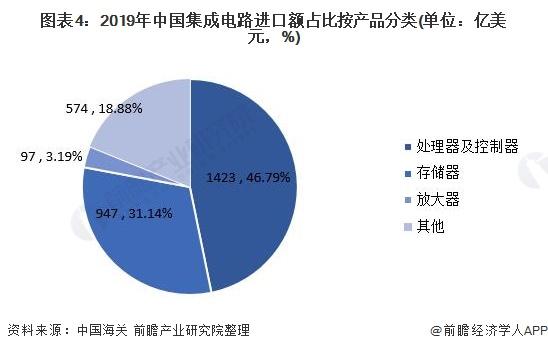图表4:2019年中国集成电路进口额占比按产品分类(单位:亿美元,%)