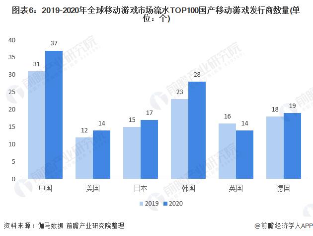 图表6:2019-2020年全球移动游戏市场流水TOP100国产移动游戏发行商数量(单位:个)
