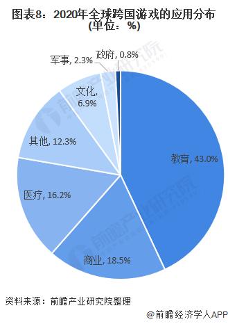 图表8:2020年全球跨国游戏的应用分布(单位:%)