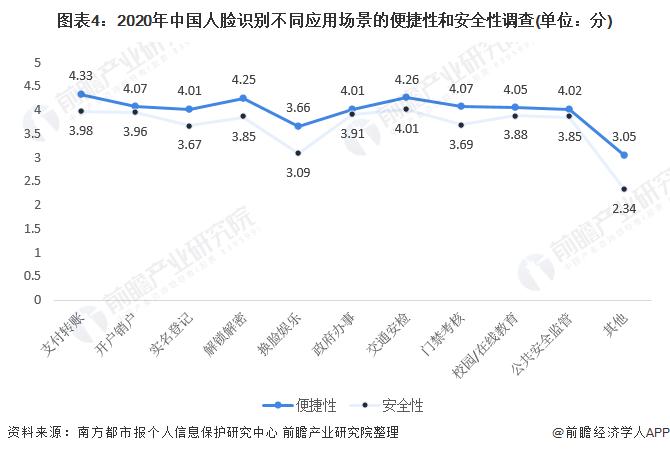 圖表4:2020年中國人臉識別不同應用場景的便捷性和安全性調查(單位:分)