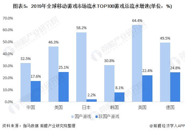 图表5:2019年全球移动游戏市场流水TOP100游戏总流水增速(单位:%)