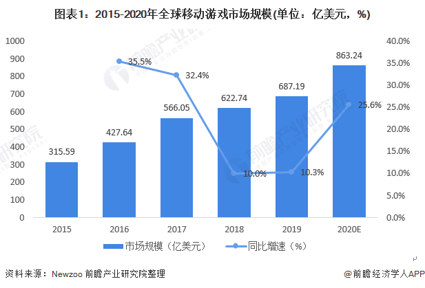 图表1:2015-2020年全球移动游戏市场规模(单位:亿美元,%)