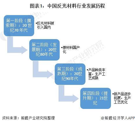 图表1:中国反光材料行业发展历程