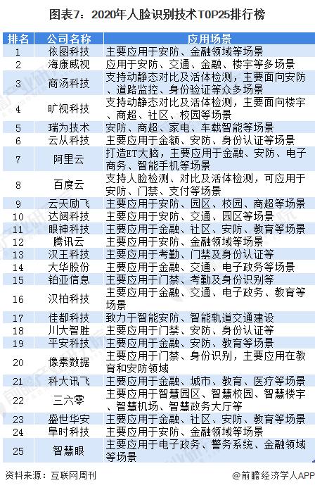圖表7:2020年人臉識別技術T0P25排行榜