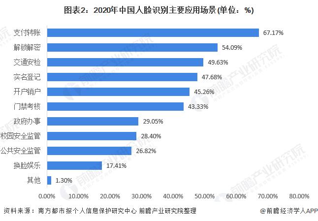 圖表2:2020年中國人臉識別主要應用場景(單位:%)