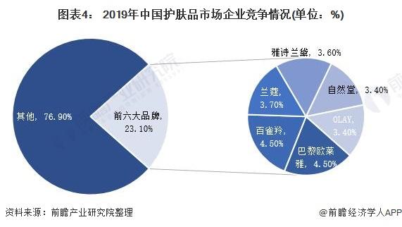 图表4: 2019年中国护肤品市场企业竞争情况(单位:%)