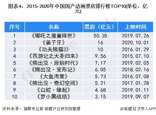 图表4:2015-2020年中国国产动画票房排行榜TOP10(单位:亿元)