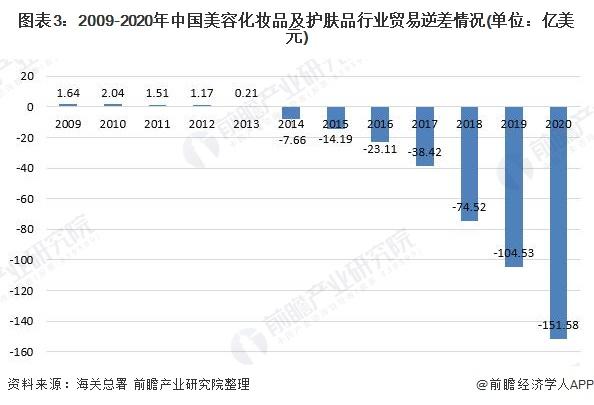 图表3:2009-2020年中国美容化妆品及护肤品行业贸易逆差情况(单位:亿美元)