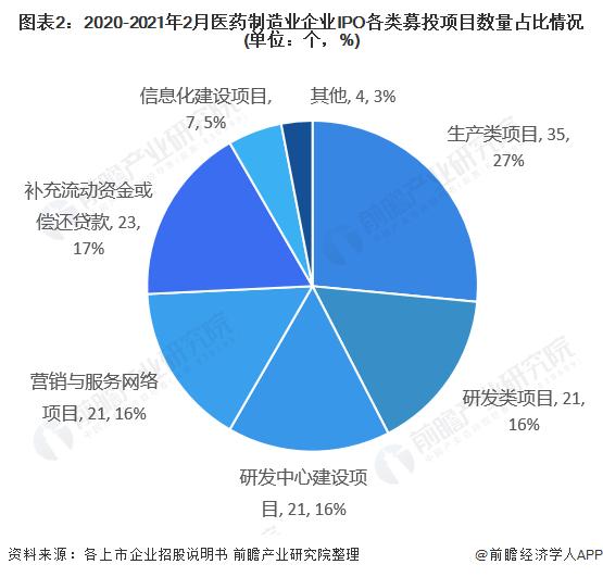 图表2:2020-2021年2月医药制造业企业IPO各类募投项目数量占比情况(单位:个,%)