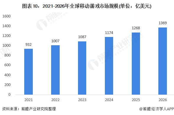图表10:2021-2026年全球移动游戏市场规模(单位:亿美元)