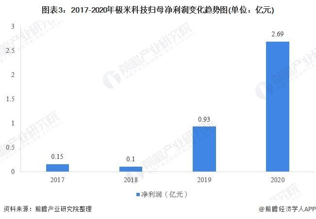 图表3:2017-2020年极米科技归母净利润变化趋势图(单位:亿元)