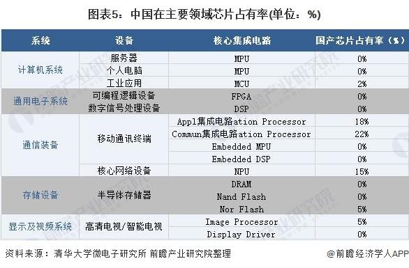 图表5:中国在主要领域芯片占有率(单位:%)