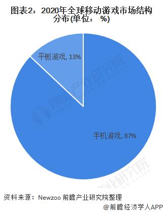 图表2:2020年全球移动游戏市场结构分布(单位: %)