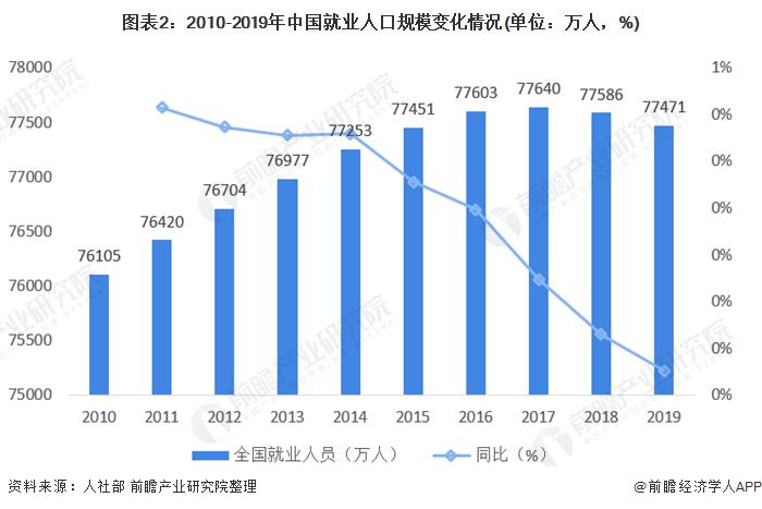 图表2:2010-2019年中国就业人口规模变化情况(单位:万人,%)