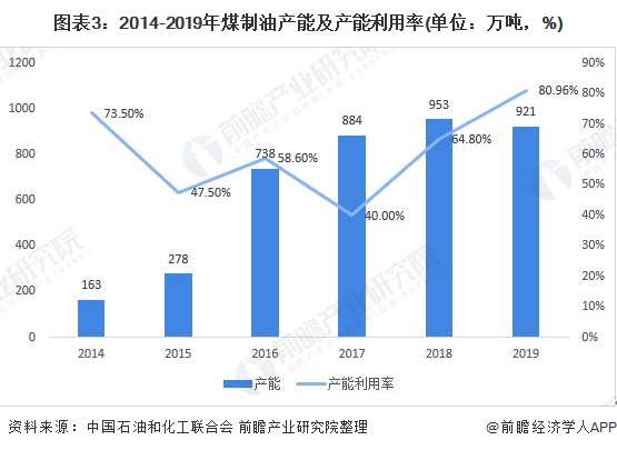 图表3:2014-2019年煤制油产能及产能利用率(单位:万吨,%)