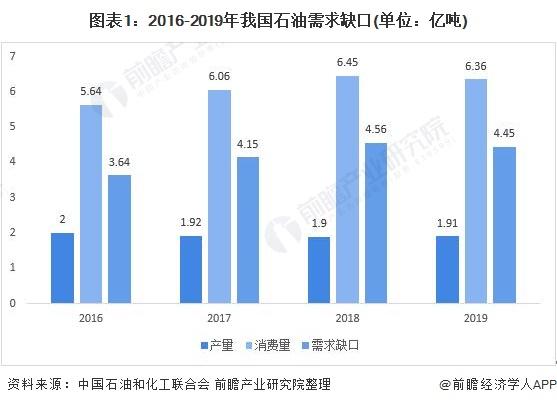 图表1:2016-2019年我国石油需求缺口(单位:亿吨)
