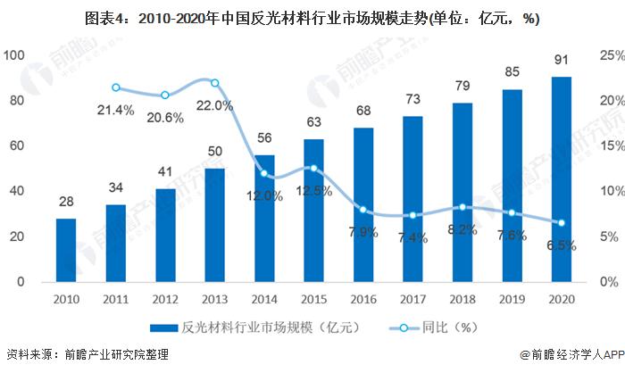 图表4:2010-2020年中国反光材料行业市场规模走势(单位:亿元,%)