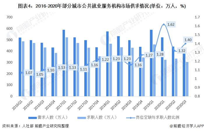 图表4:2016-2020年部分城市公共就业服务机构市场供求情况(单位:万人,%)