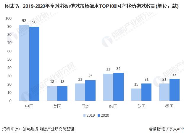 图表7:2019-2020年全球移动游戏市场流水TOP100国产移动游戏数量(单位:款)