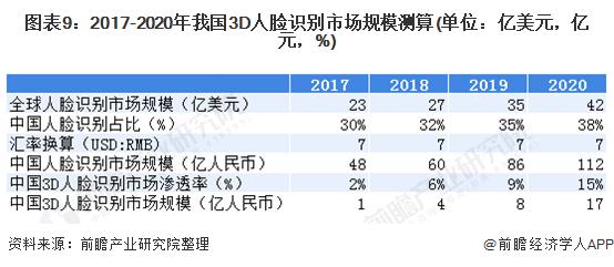 圖表9:2017-2020年我國3D人臉識別市場規模測算(單位:億美元,億元,%)