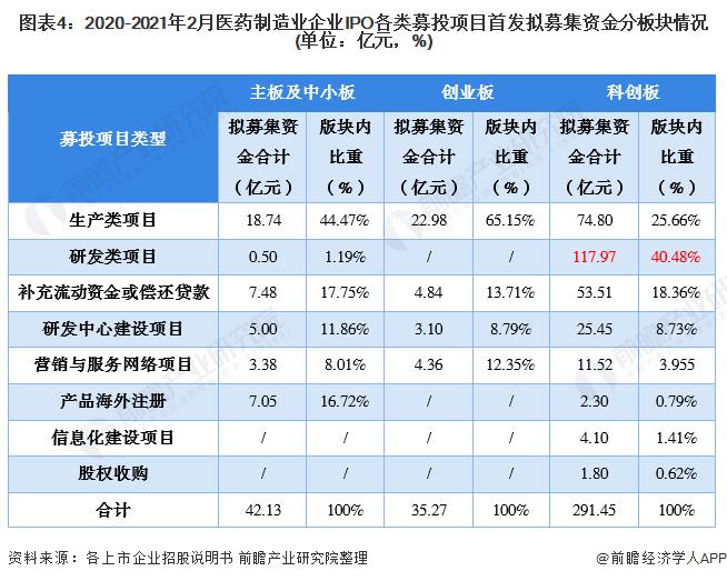 图表4:2020-2021年2月医药制造业企业IPO各类募投项目首发拟募集资金分板块情况(单位:亿元,%)