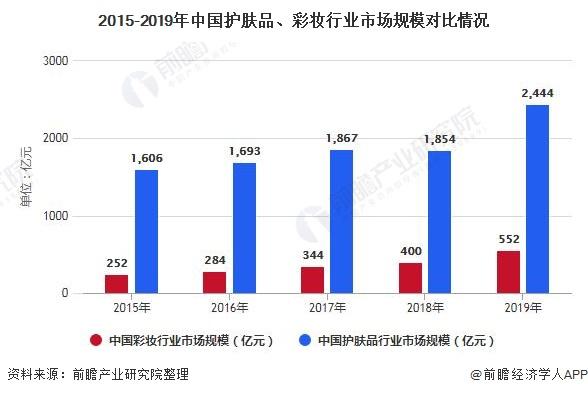 2015-2019年中国护肤品、彩妆行业市场规模对比情况