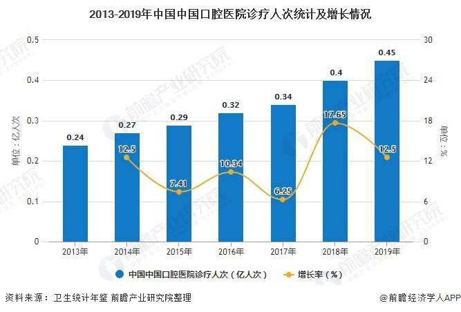 2013-2019年中国中国口腔医院诊疗人次统计及增长情况
