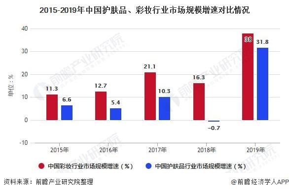 2015-2019年中国护肤品、彩妆行业市场规模增速对比情况