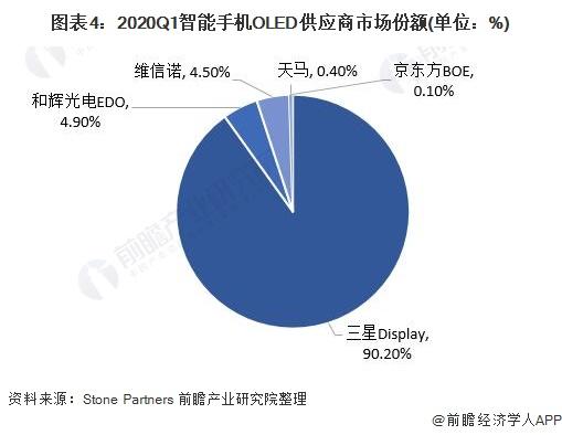 圖表4:2020Q1智能手機OLED供應商市場份額(單位:%)