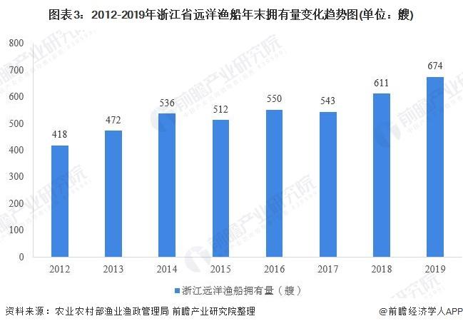 图表3:2012-2019年浙江省远洋渔船年末拥有量变化趋势图(单位:艘)