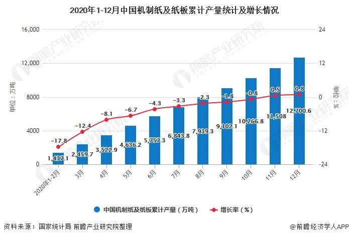 2020年1-12月中国机制纸及纸板累计产量统计及增长情况