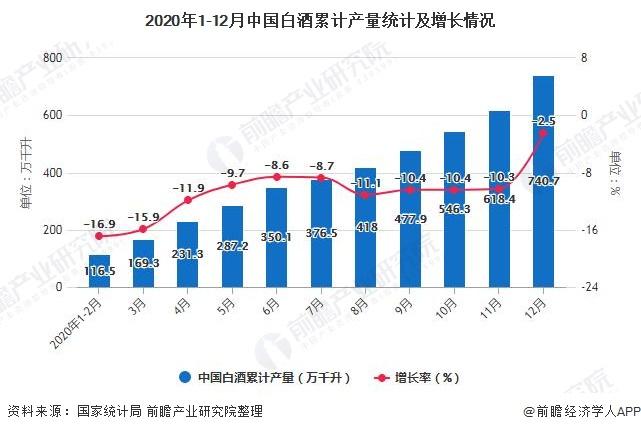 2020年1-12月中国白酒累计产量统计及增长情况