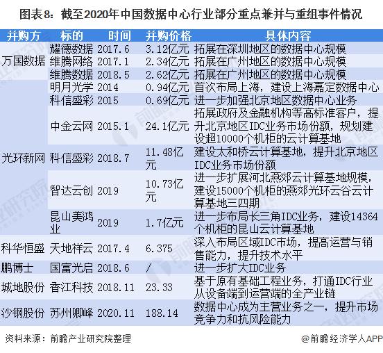 图表8:截至2020年中国数据中心行业部分重点兼并与重组事件情况