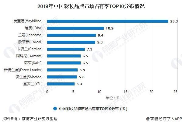 2019年中国彩妆品牌市场占有率TOP10分布情况