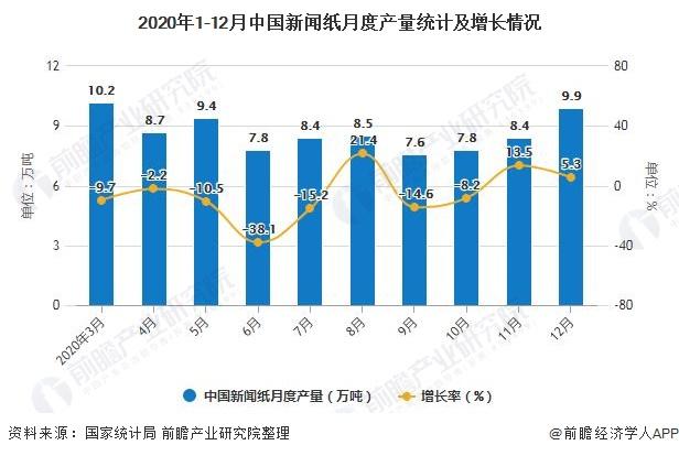 2020年1-12月中国新闻纸月度产量统计及增长情况
